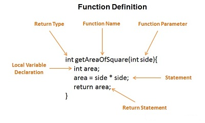 Function Definition in c