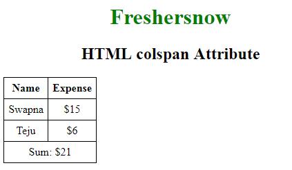 HTML colspan attribute