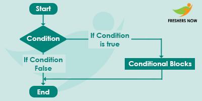 decision making statements in c if statement flowchart