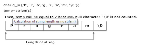 c strings length of the string