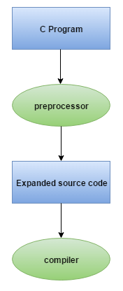 preprocessor in c
