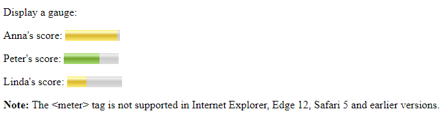 HTML meter element