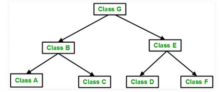 Hierarchial inheritance