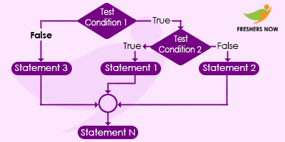 C++ Nested if Flow Chart