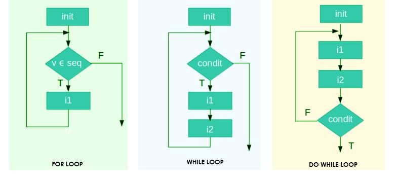 c++ loops