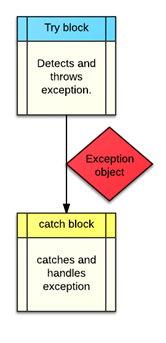 c++ try exception