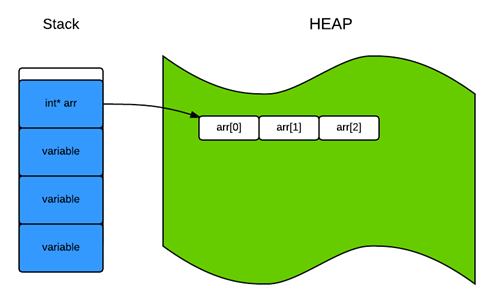 heap memory allocation in c++