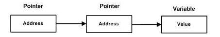 pointer to pointer in C++