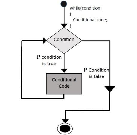 c++ while loop flow chart