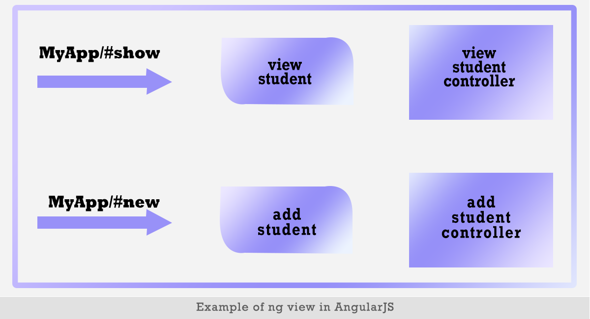 Example of ng view in AngularJS