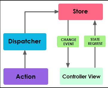 Flux component stores view