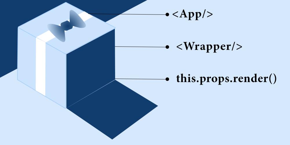 Render Props Pattern block diagram