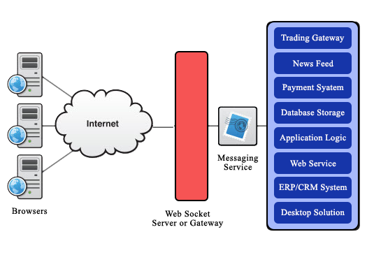 HTML5 WebSocket Architecture