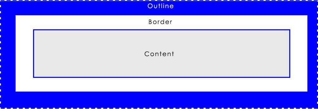 CSS Outline Block Diagram