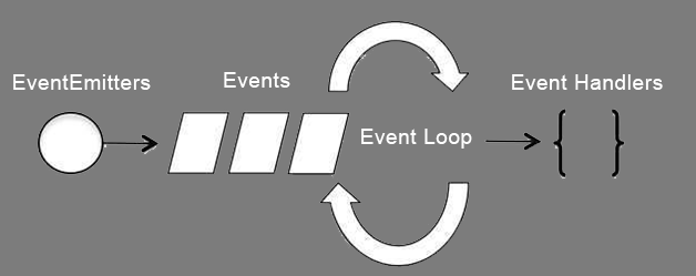 Node JS event loop diagram