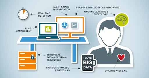 Big Data In Fraud Detection