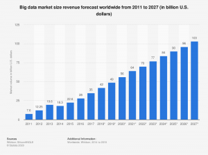 Big Data Market Size Revenue Forecast