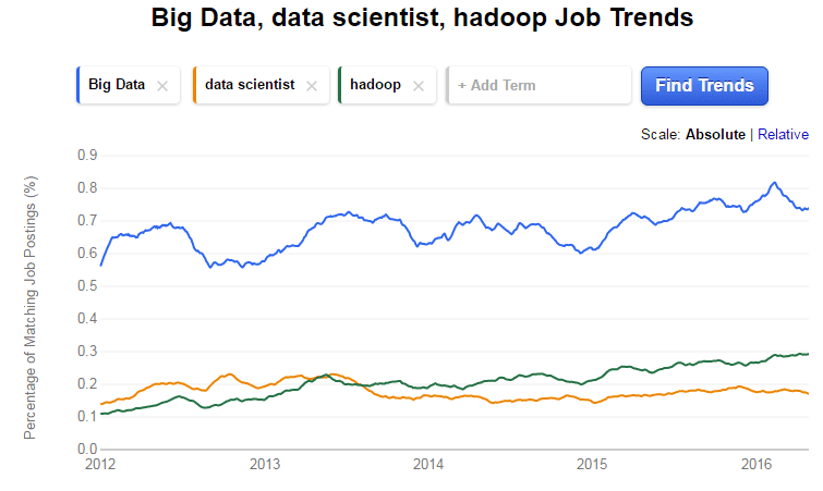 Big Data and Data scientist Job Trends