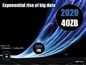 Big Data's Leap