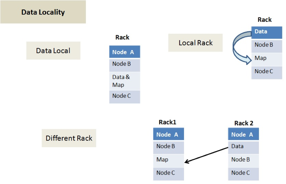 Data Locality in Hadoop MapReduce