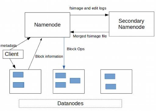 Functions Of NameNode