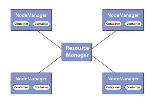 Functions of Resource Manager - Hadoop