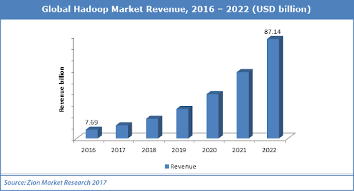 Global Hadoop Market Revenue