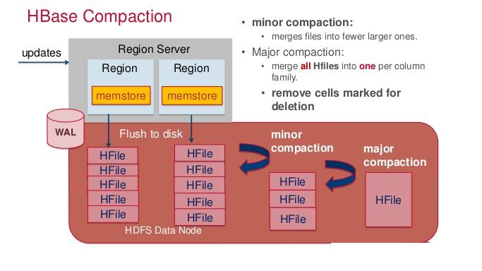 HBase Compaction
