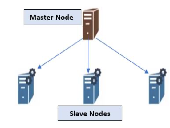 HDFS Architecture HDFS Master - Slave Topology