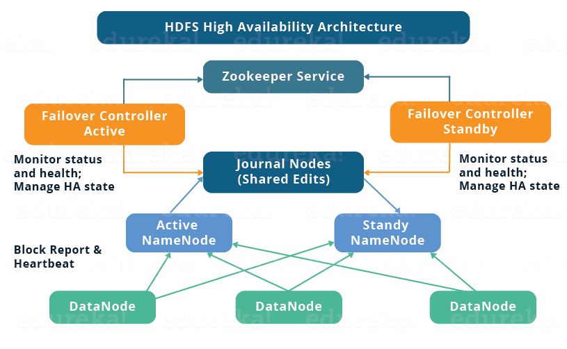 HDFS High Availability Architecture