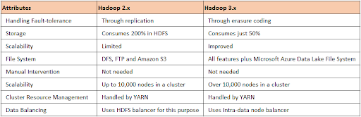 Hadoop 2.x Vs Hadoop 3.x