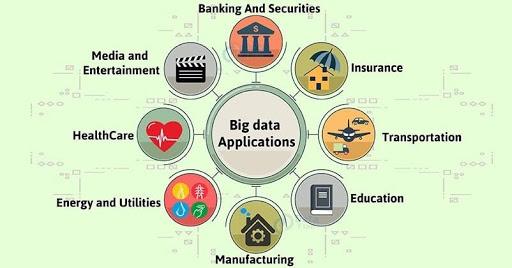 Hadoop Applications In Various Sectors