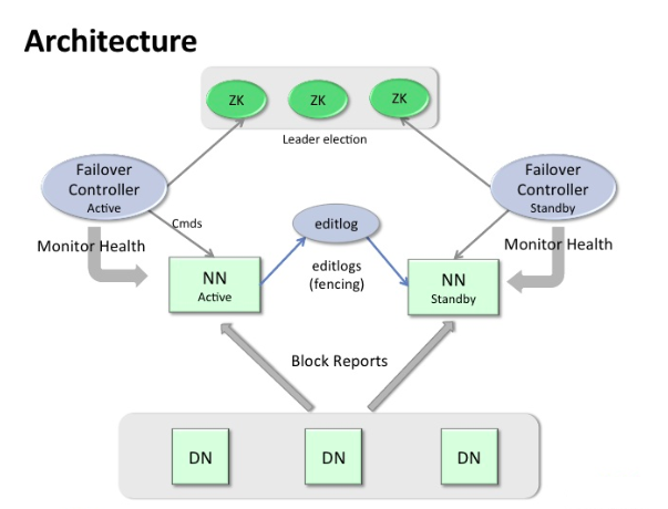 Hadoop - Automatic Failover Architecture