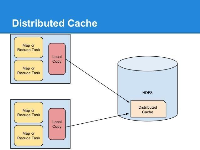 Hadoop - Distributed Cache