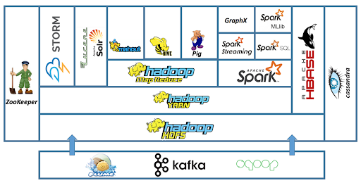 5.Robust Hadoop Ecosystem Hadoop features a very robust and rich ecosystem that serves a good sort of organization. Organizations like web start-ups, telecom, financial then on are needing Hadoop to answer their business needs.