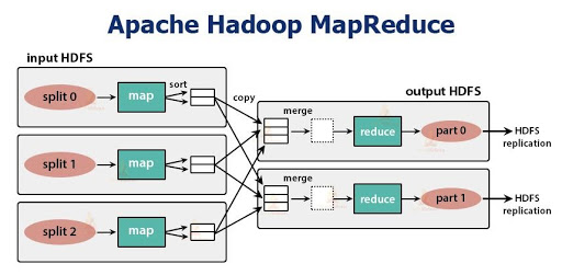 Hadoop MapReduce Workflow