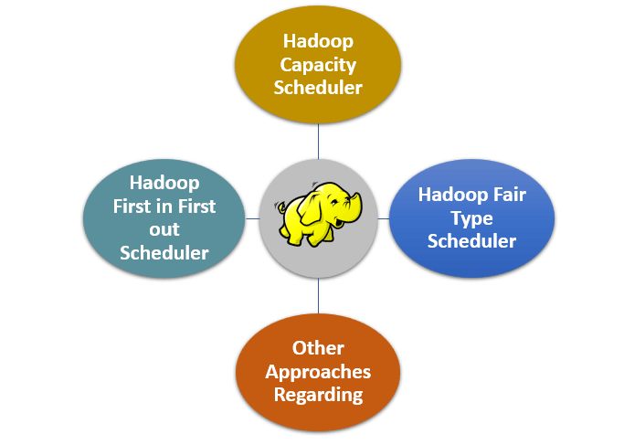 Hadoop Schedulers