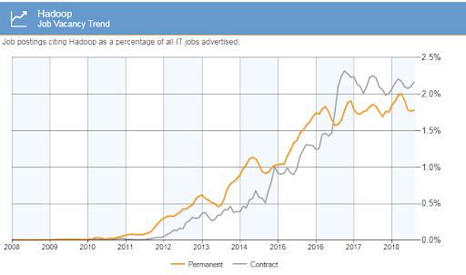 Hadoop Vacancy Trend
