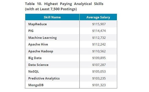 Highest Paying Analytical Skills