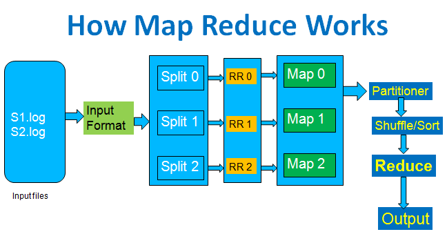 How MapReduce works