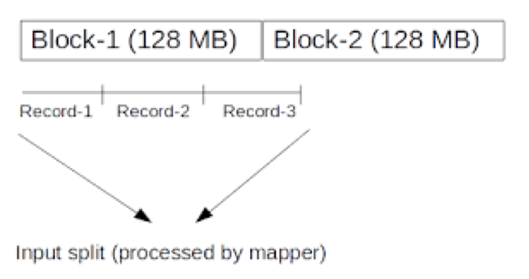 InputSplit In MapReduce