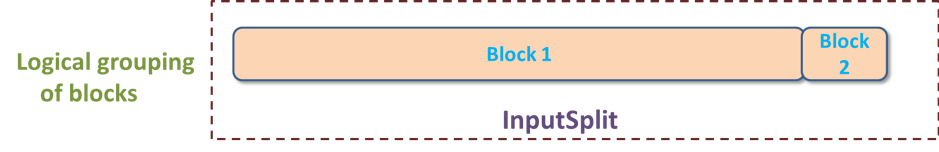 InputSplit Vs Blocks In MapReduce