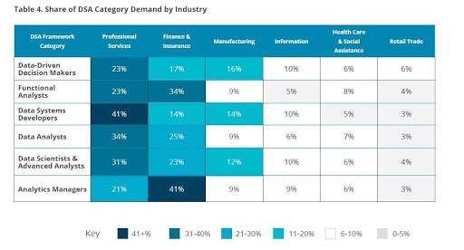Jobs Distribution By Industry