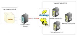 Managing a Hadoop Cluster
