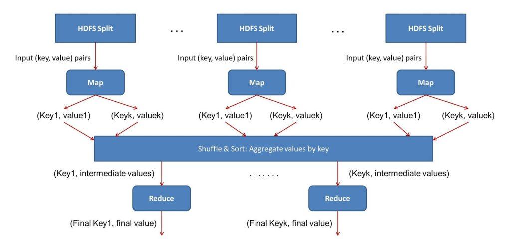 MapReduce - Reduce Task