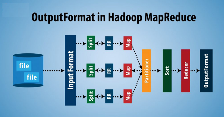 OutputFormat In MapReduce