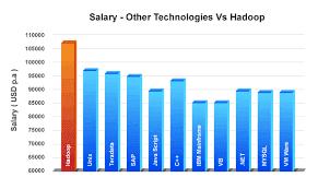 Salary - Other technologies vs Hadoop