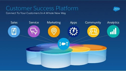 Salesforce CRM Platform