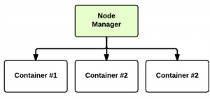 YARN - Node Manager