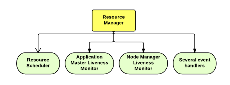 YARN - Resource Manager